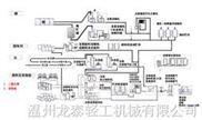 碳酸飲料生產線