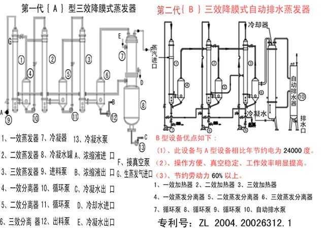 q6 关于二手三效降膜式蒸发器的工作原理及应用要点 生活 东方购物