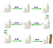 中試型巴氏奶生產線